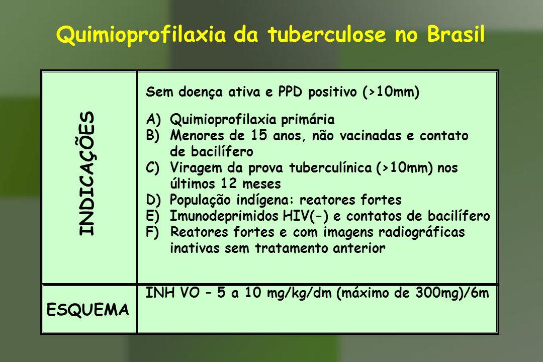 Quimioprofilaxia da tuberculose no Brasil