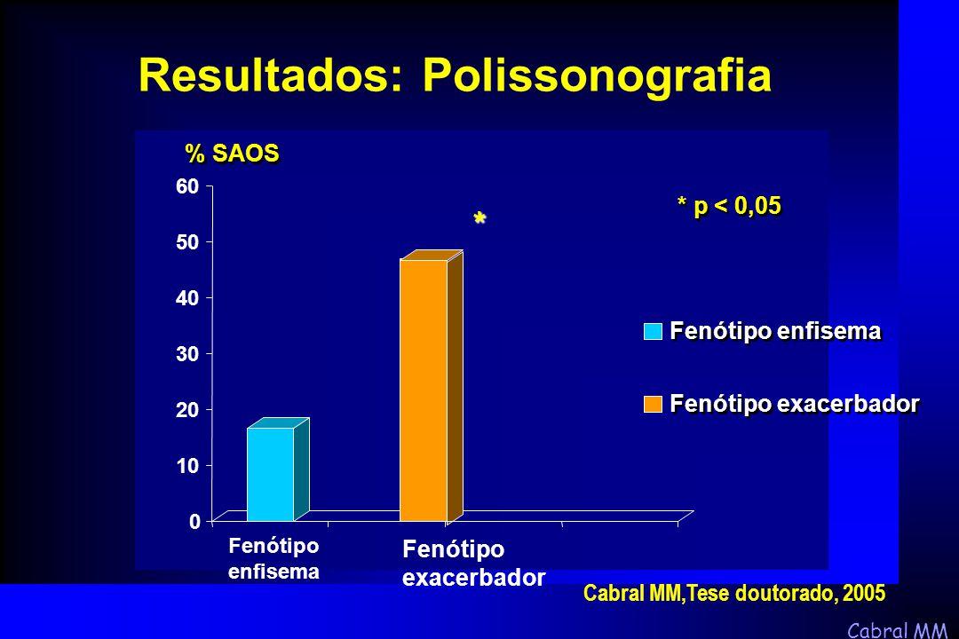 Resultados: Polissonografia
