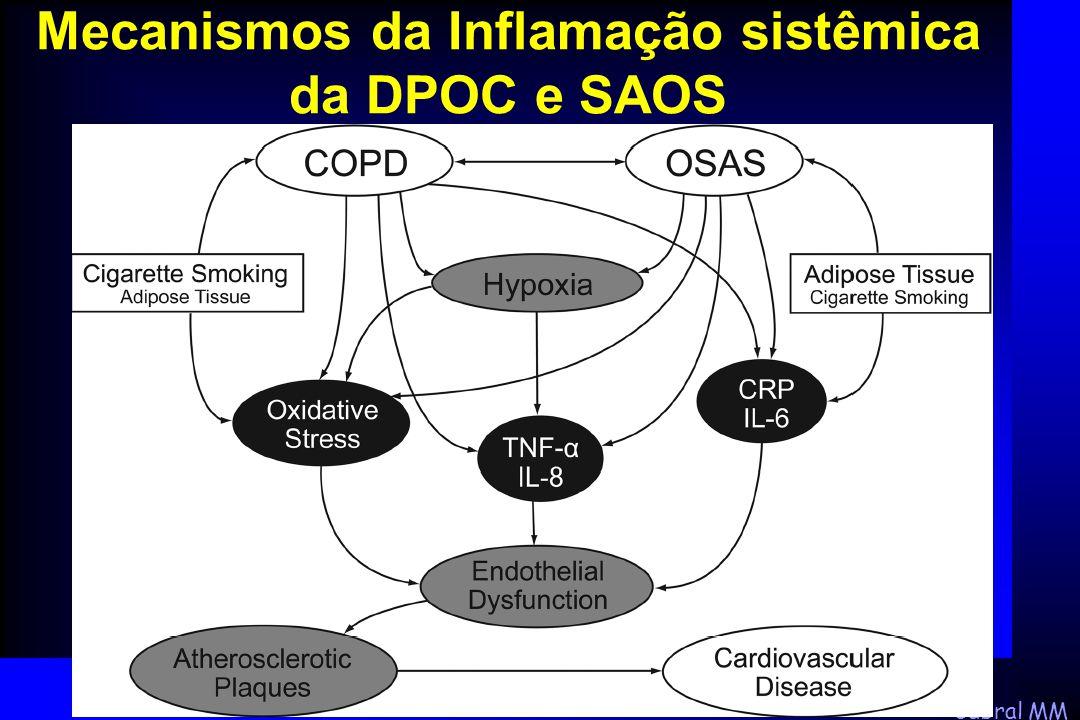 Mecanismos da Inflamação sistêmica da DPOC e SAOS