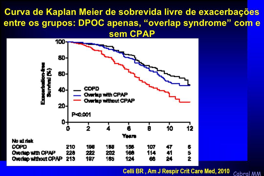 Curva de Kaplan Meier de sobrevida livre de exacerbações entre os grupos: DPOC apenas, overlap syndrome com e sem CPAP