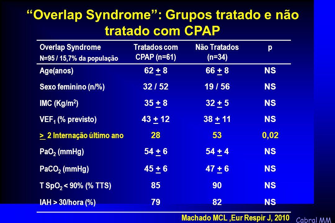 Overlap Syndrome : Grupos tratado e não tratado com CPAP