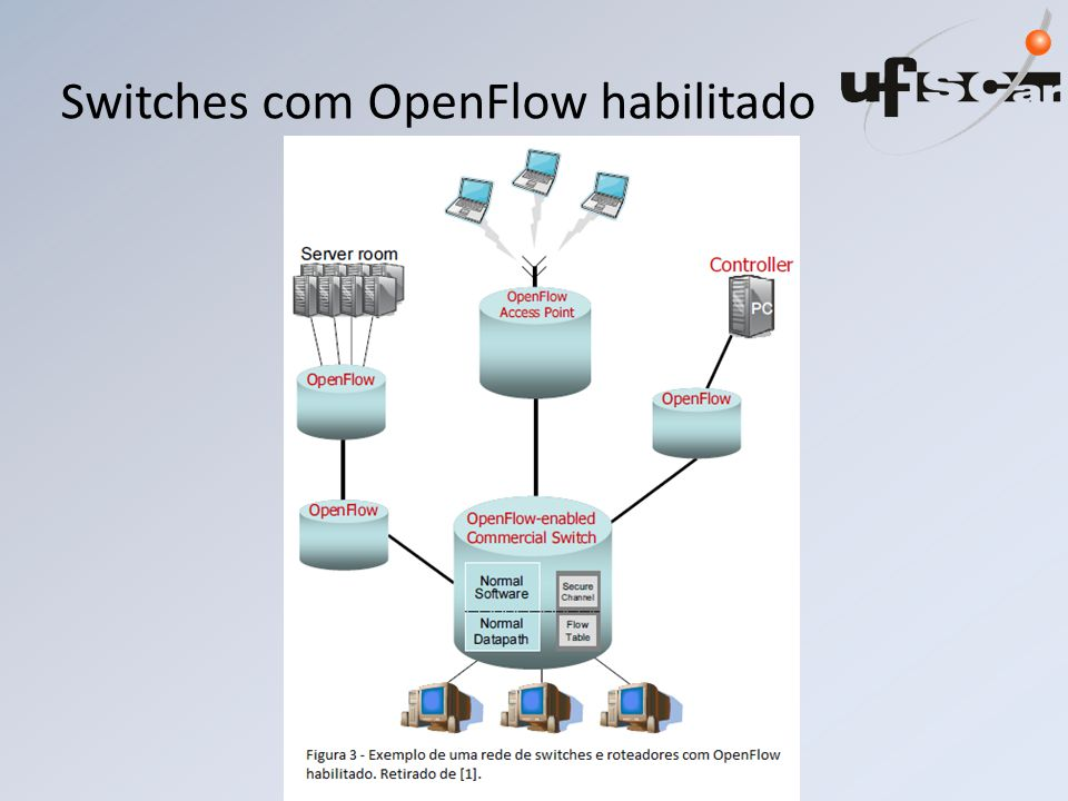 Switches com OpenFlow habilitado
