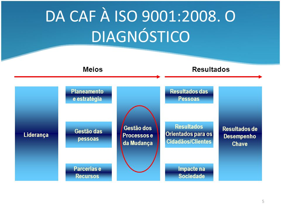 DA CAF À ISO 9001:2008. O DIAGNÓSTICO