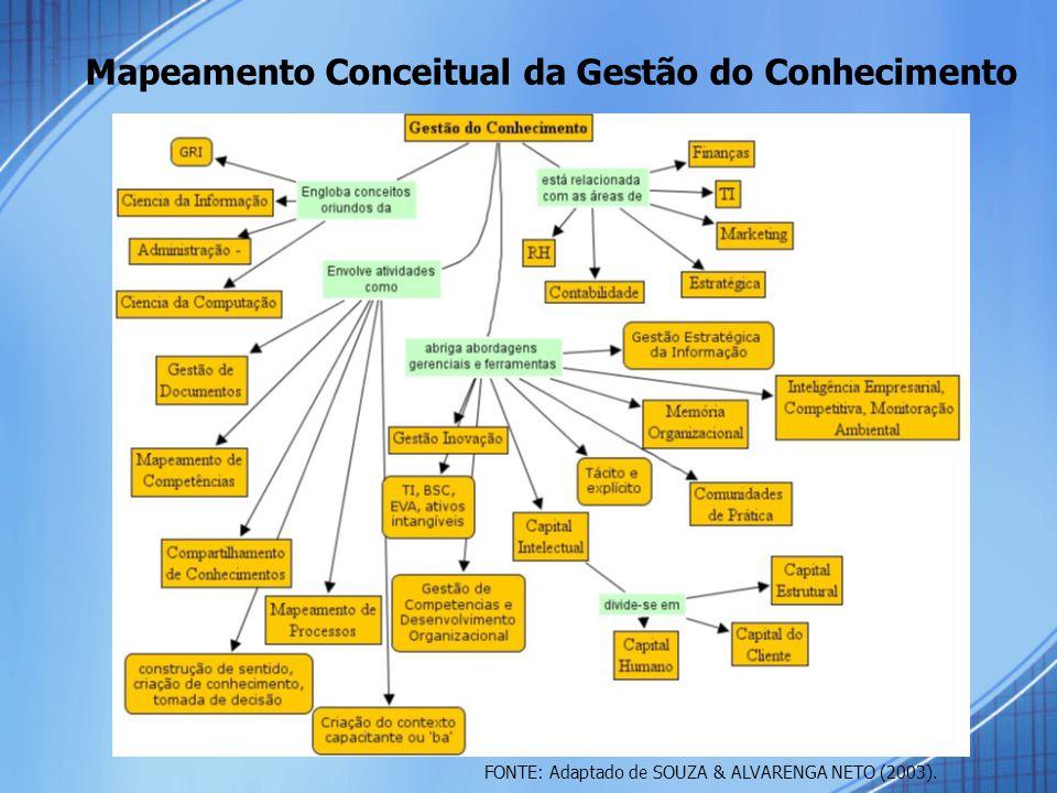 Mapeamento Conceitual da Gestão do Conhecimento