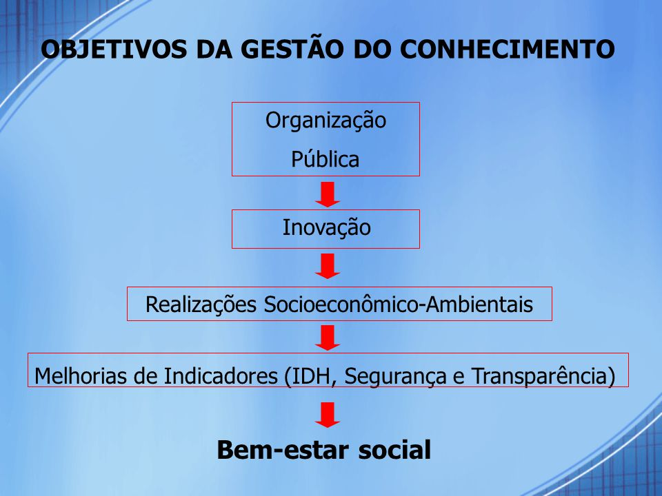 Realizações Socioeconômico-Ambientais
