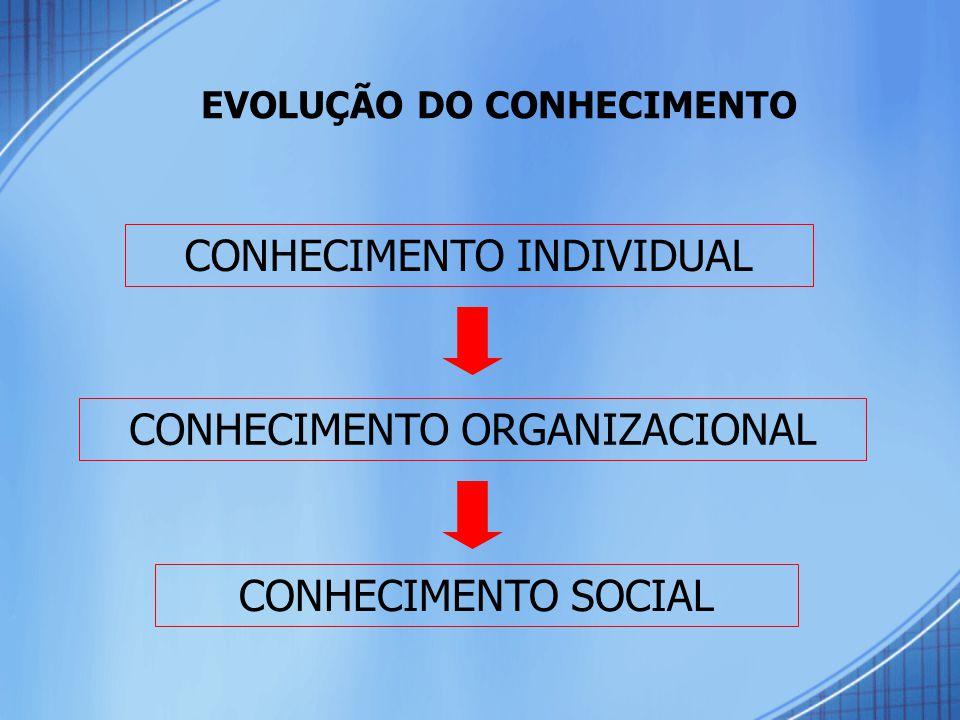 EVOLUÇÃO DO CONHECIMENTO