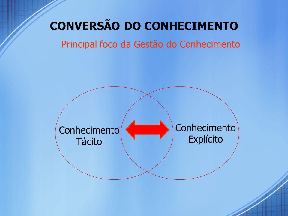 CONVERSÃO DO CONHECIMENTO