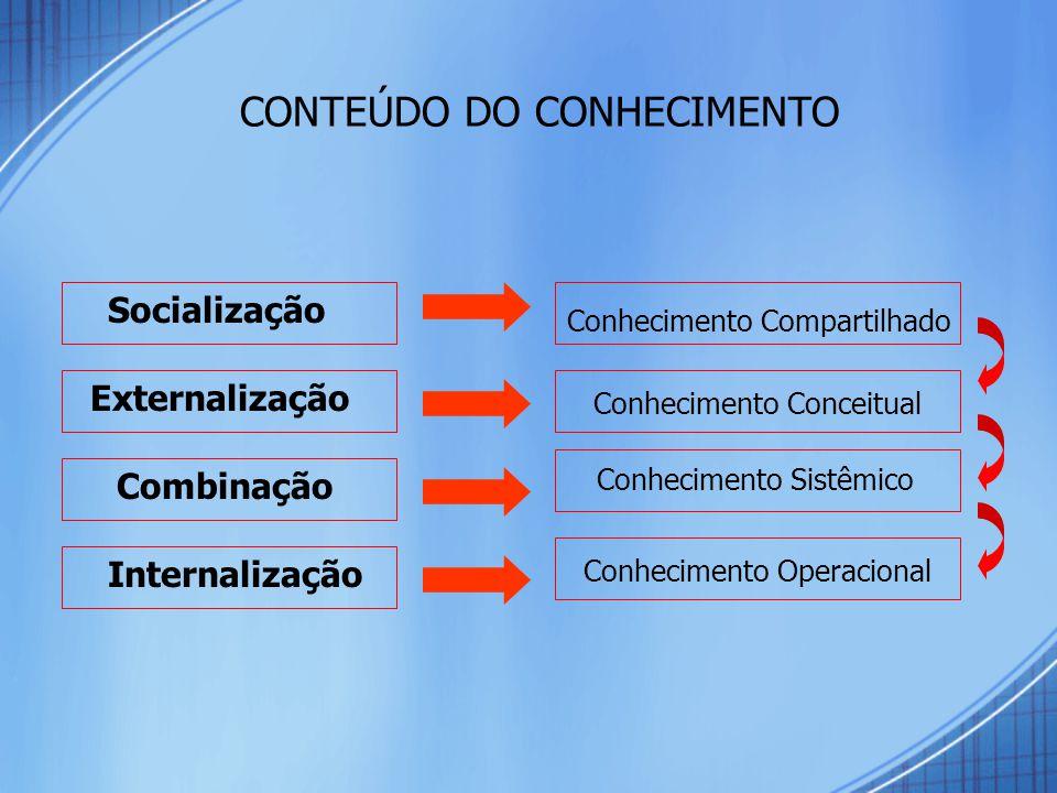 CONTEÚDO DO CONHECIMENTO