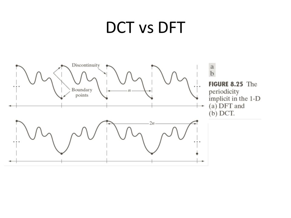 DCT vs DFT