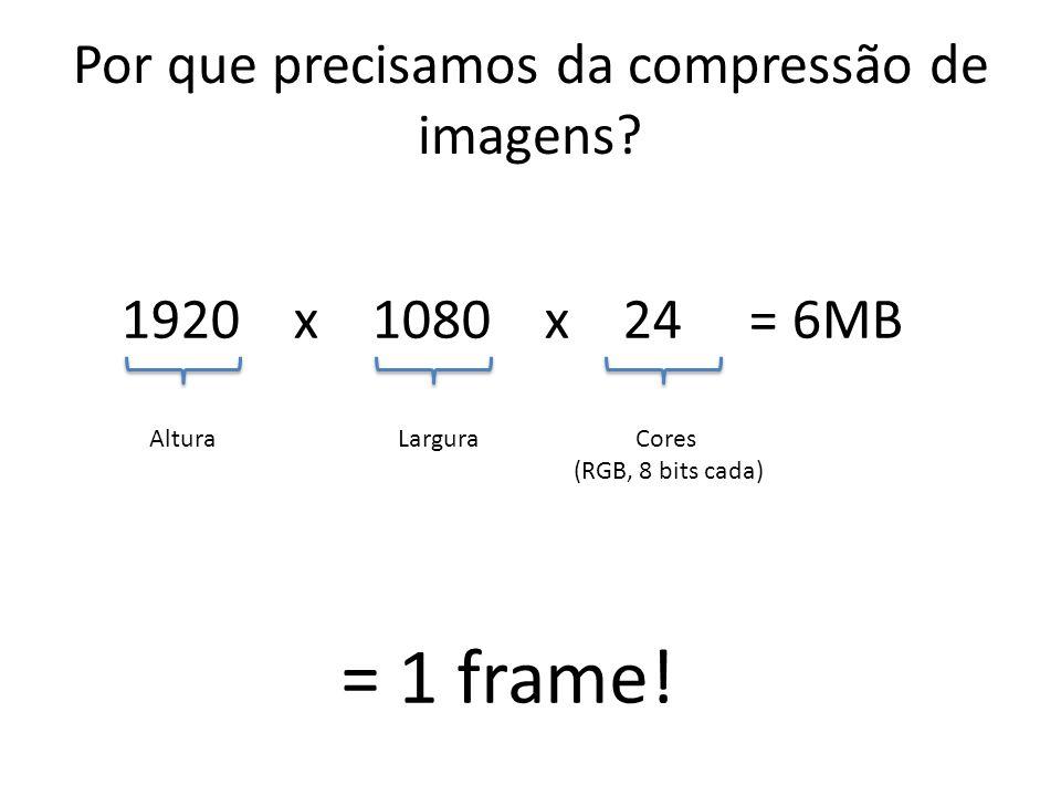 Por que precisamos da compressão de imagens