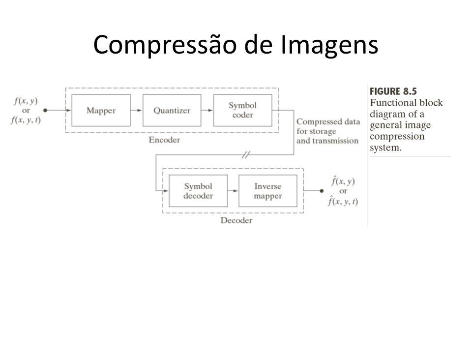 Compressão de Imagens Mapper: Transformam a imagem em um formato mais amigável para compressão. Domínio de Frequência - Transformada de Fourier.