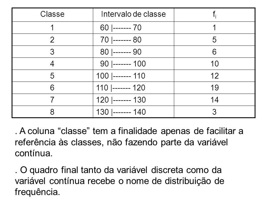 Classe Intervalo de classe. fi. 1. 60 |------- 70. 2. 70 |------- 80. 5. 3. 80 |------- 90.