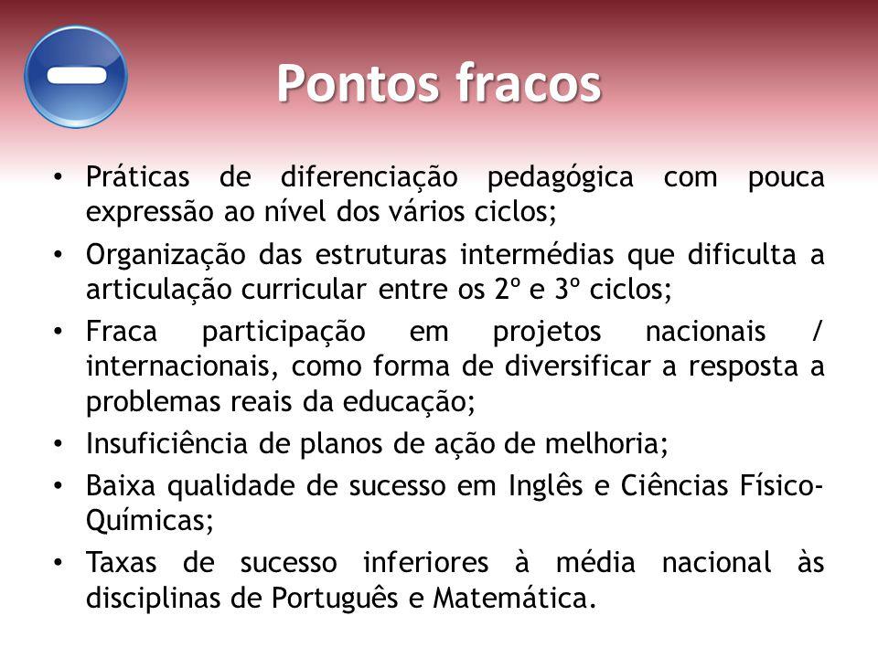 Pontos fracos Práticas de diferenciação pedagógica com pouca expressão ao nível dos vários ciclos;