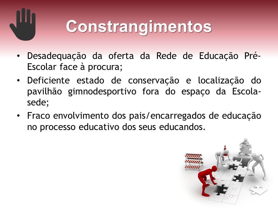 Constrangimentos Desadequação da oferta da Rede de Educação Pré-Escolar face à procura;