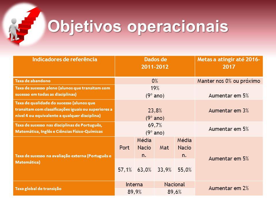 Objetivos operacionais