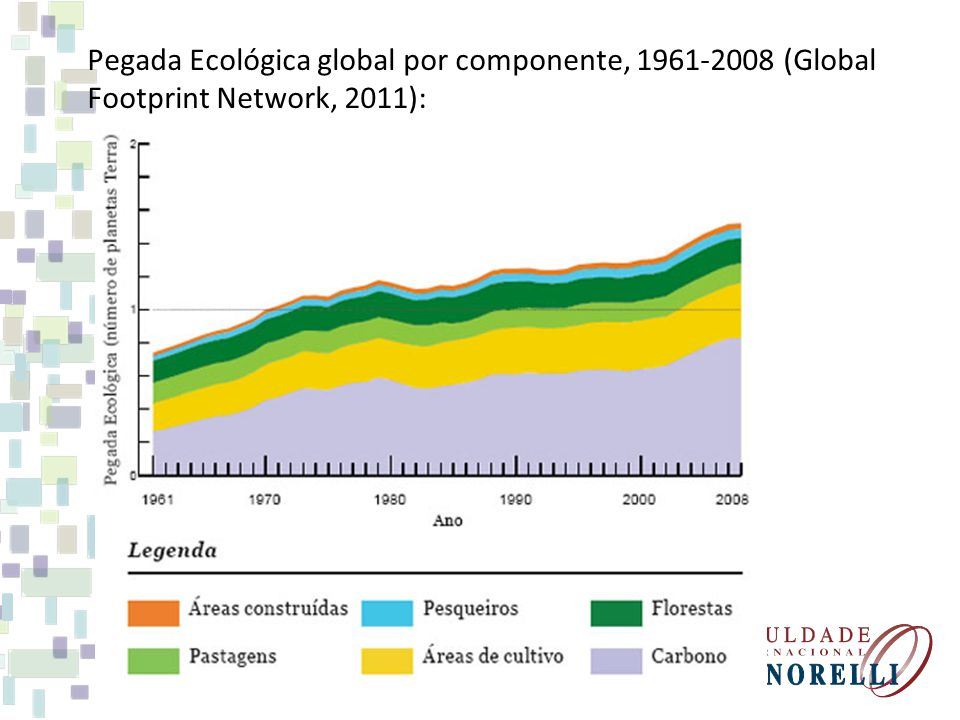 Pegada Ecológica global por componente, 1961-2008 (Global Footprint Network, 2011):