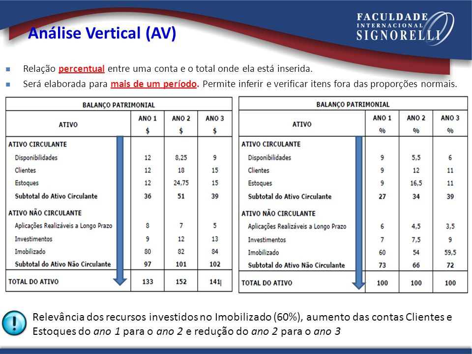 Análise Vertical (AV) Relação percentual entre uma conta e o total onde ela está inserida.