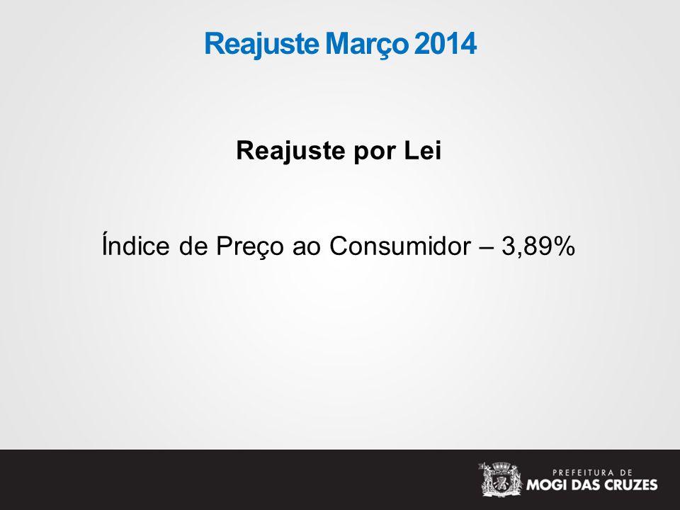Índice de Preço ao Consumidor – 3,89%
