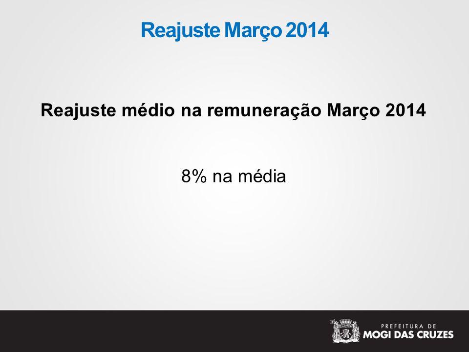 Reajuste médio na remuneração Março 2014