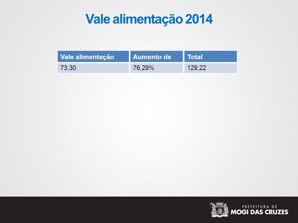 Vale alimentação 2014 Vale alimentação Aumento de Total 73,30 76,29%