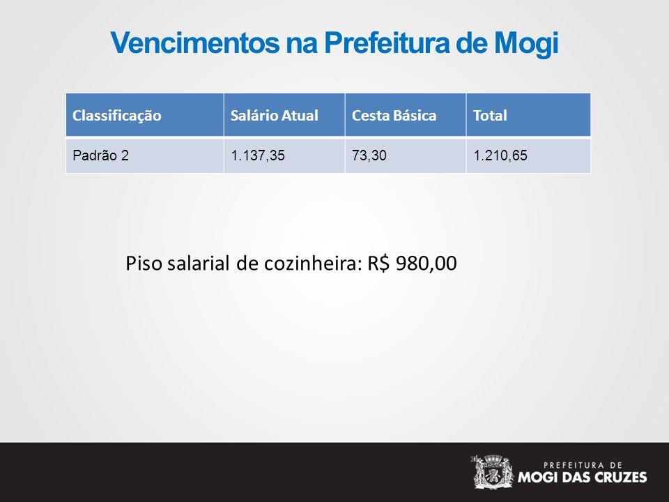 Vencimentos na Prefeitura de Mogi