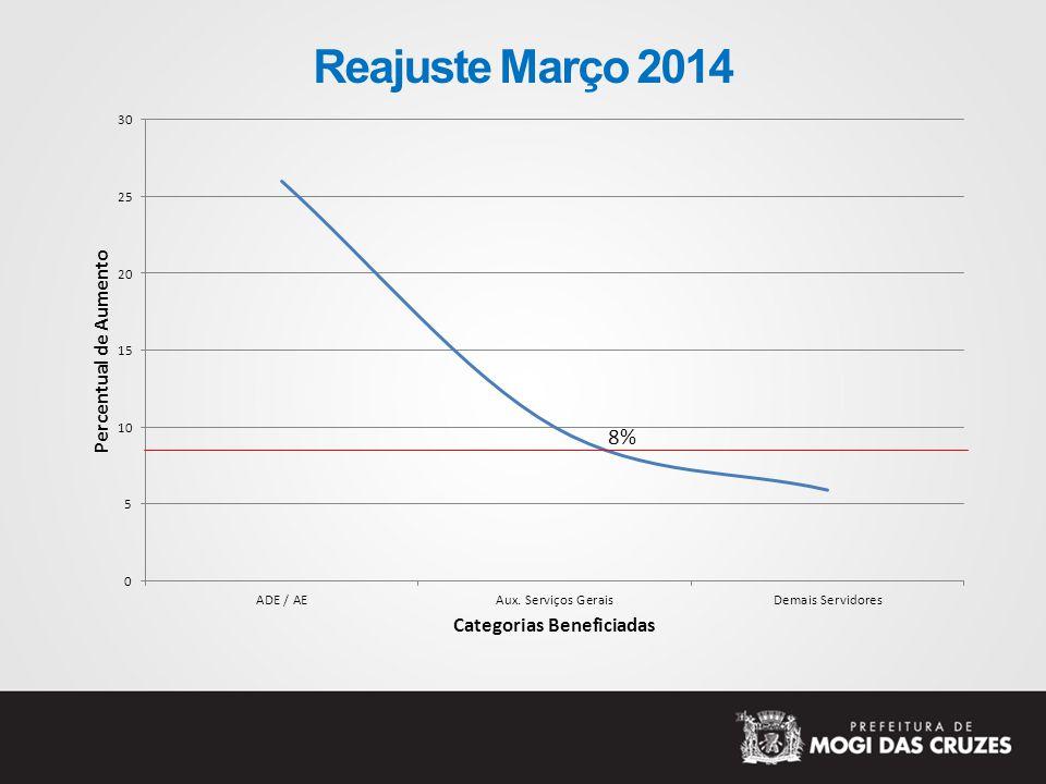 Reajuste Março 2014 8%