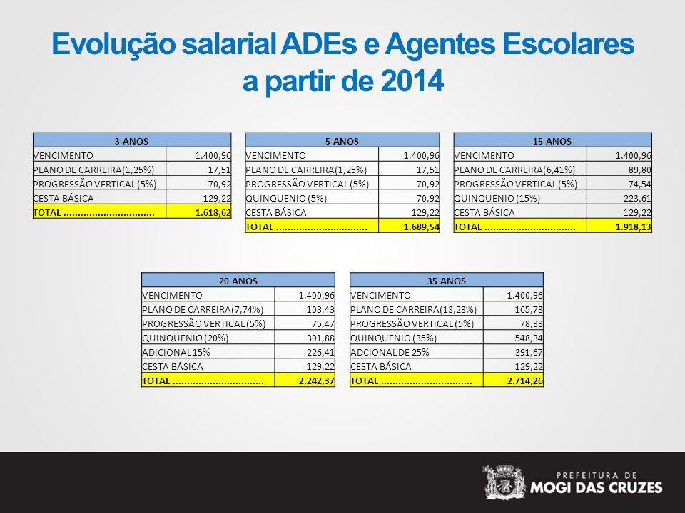 Evolução salarial ADEs e Agentes Escolares