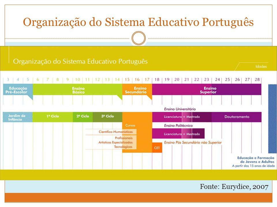 Organização do Sistema Educativo Português