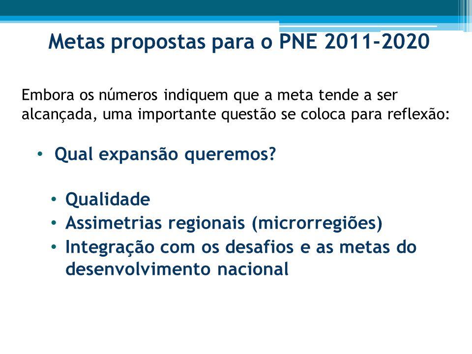 Metas propostas para o PNE 2011-2020