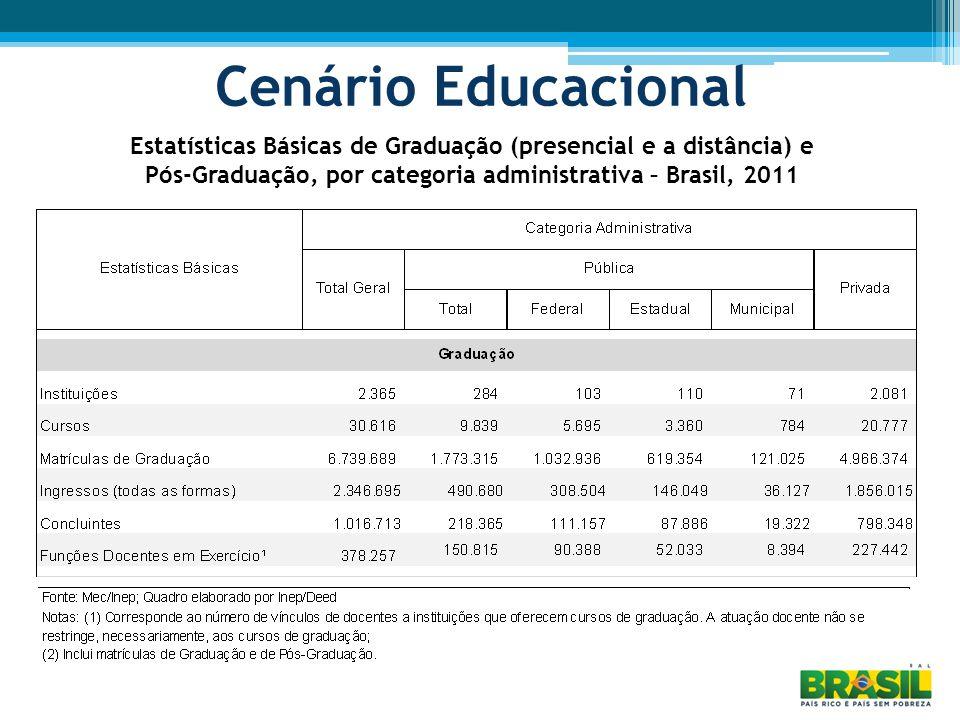 Cenário Educacional Estatísticas Básicas de Graduação (presencial e a distância) e Pós-Graduação, por categoria administrativa – Brasil, 2011.