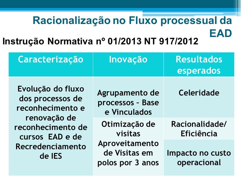 Racionalização no Fluxo processual da EAD