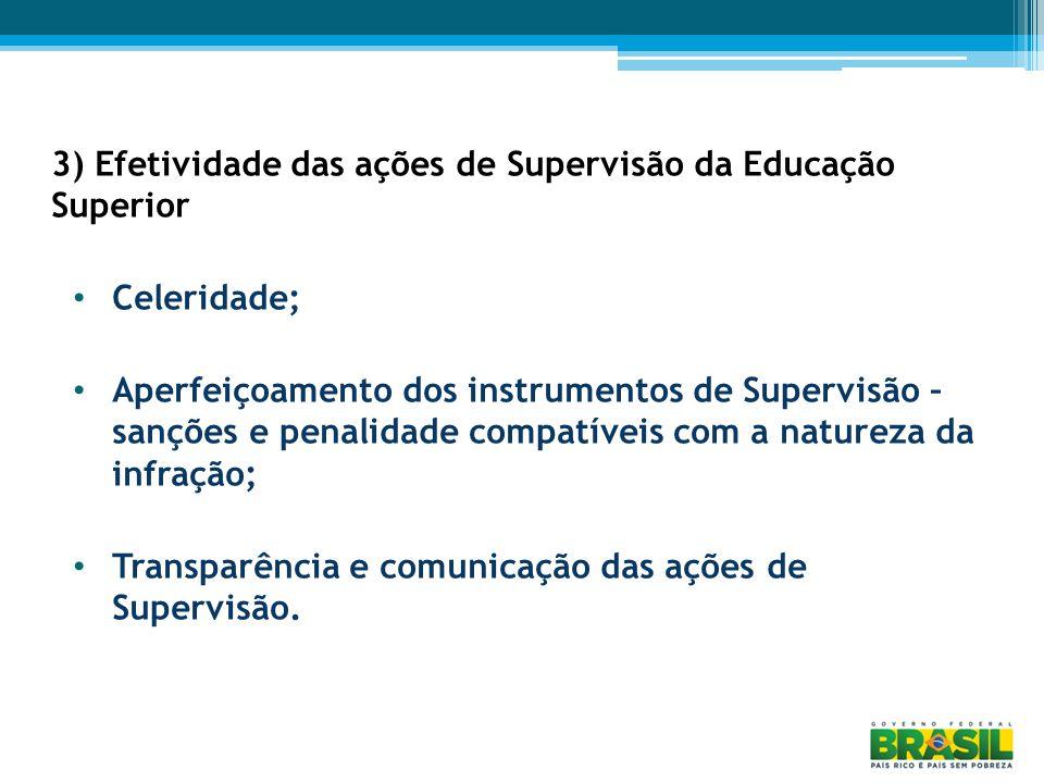 3) Efetividade das ações de Supervisão da Educação Superior