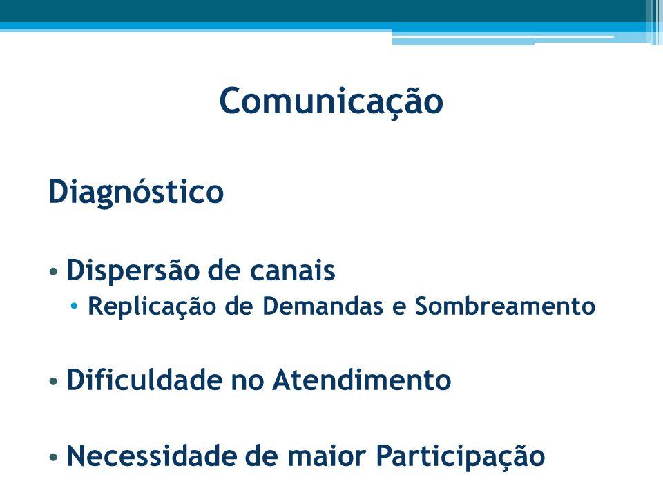 Comunicação Diagnóstico Dispersão de canais Dificuldade no Atendimento