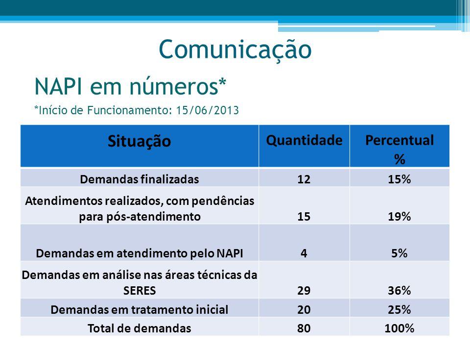 Comunicação NAPI em números* Situação Quantidade Percentual %