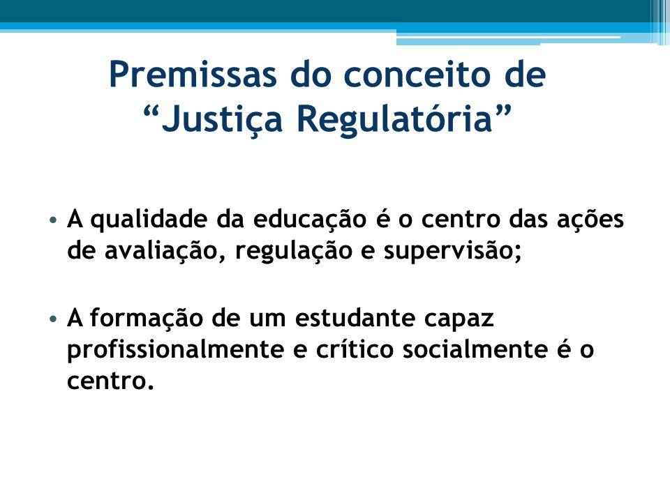 Premissas do conceito de Justiça Regulatória
