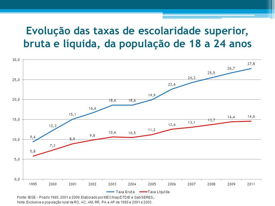 Evolução das taxas de escolaridade superior, bruta e líquida, da população de 18 a 24 anos