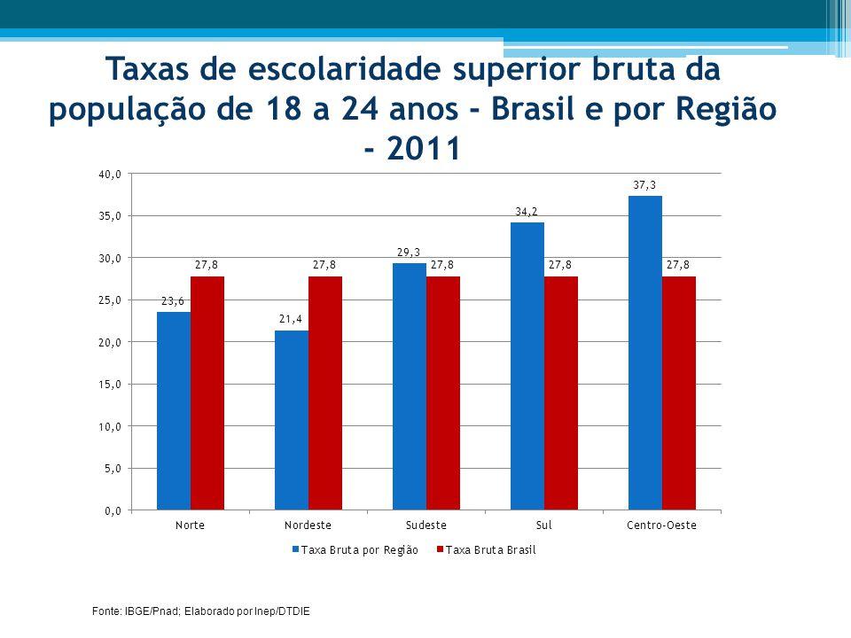 Taxas de escolaridade superior bruta da população de 18 a 24 anos - Brasil e por Região - 2011