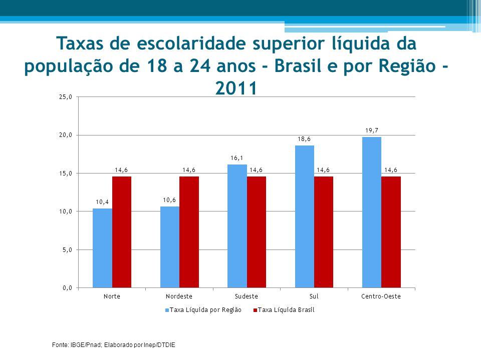 Taxas de escolaridade superior líquida da população de 18 a 24 anos - Brasil e por Região - 2011