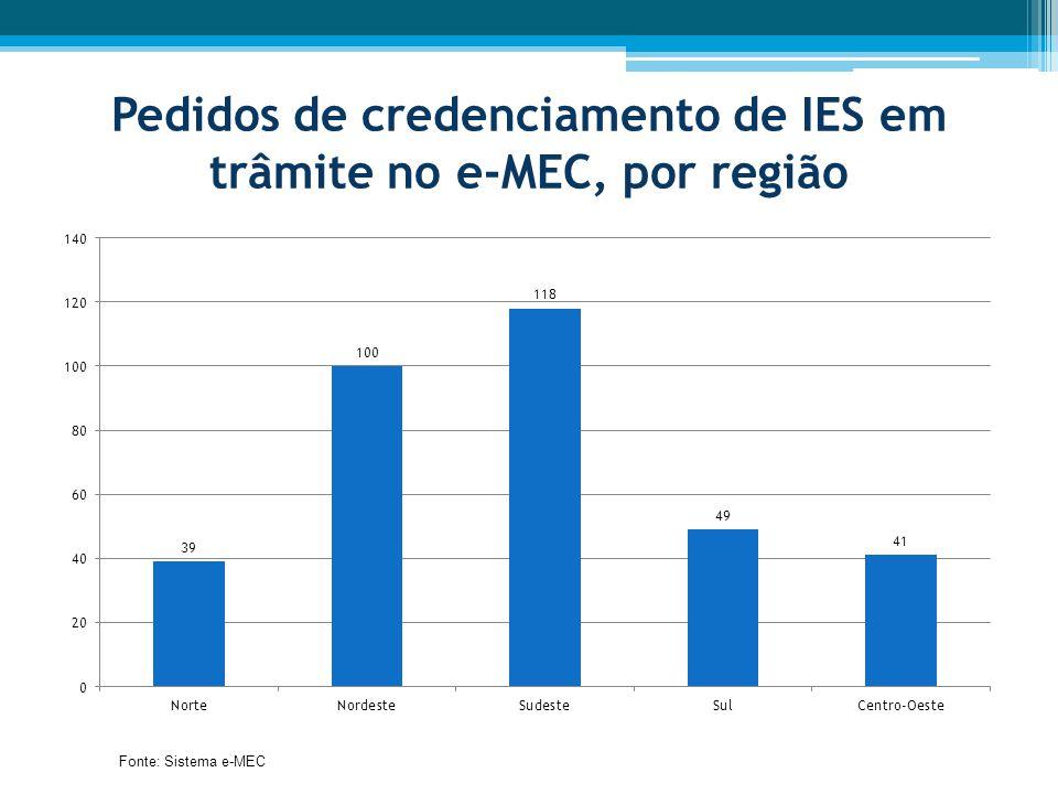 Pedidos de credenciamento de IES em trâmite no e-MEC, por região