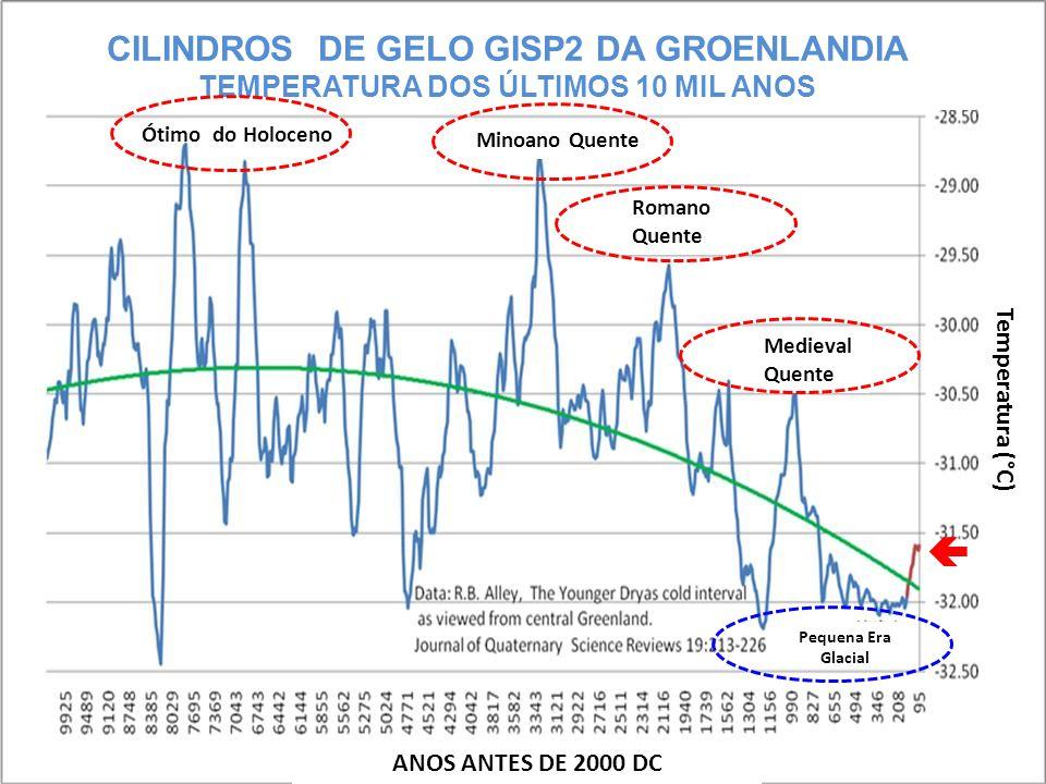CILINDROS DE GELO GISP2 DA GROENLANDIA TEMPERATURA DOS ÚLTIMOS 10 MIL ANOS