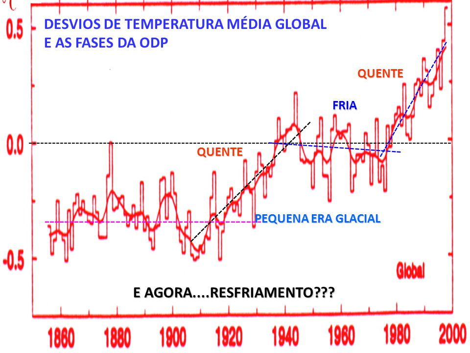 DESVIOS DE TEMPERATURA MÉDIA GLOBAL E AS FASES DA ODP
