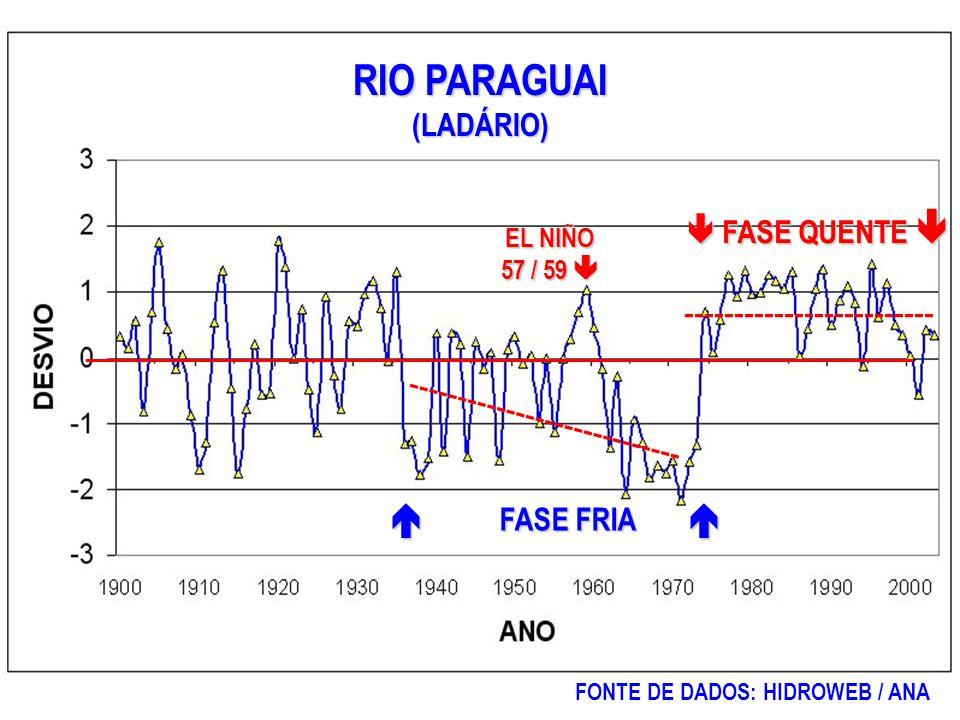 RIO PARAGUAI (LADÁRIO) FONTE DE DADOS: HIDROWEB / ANA