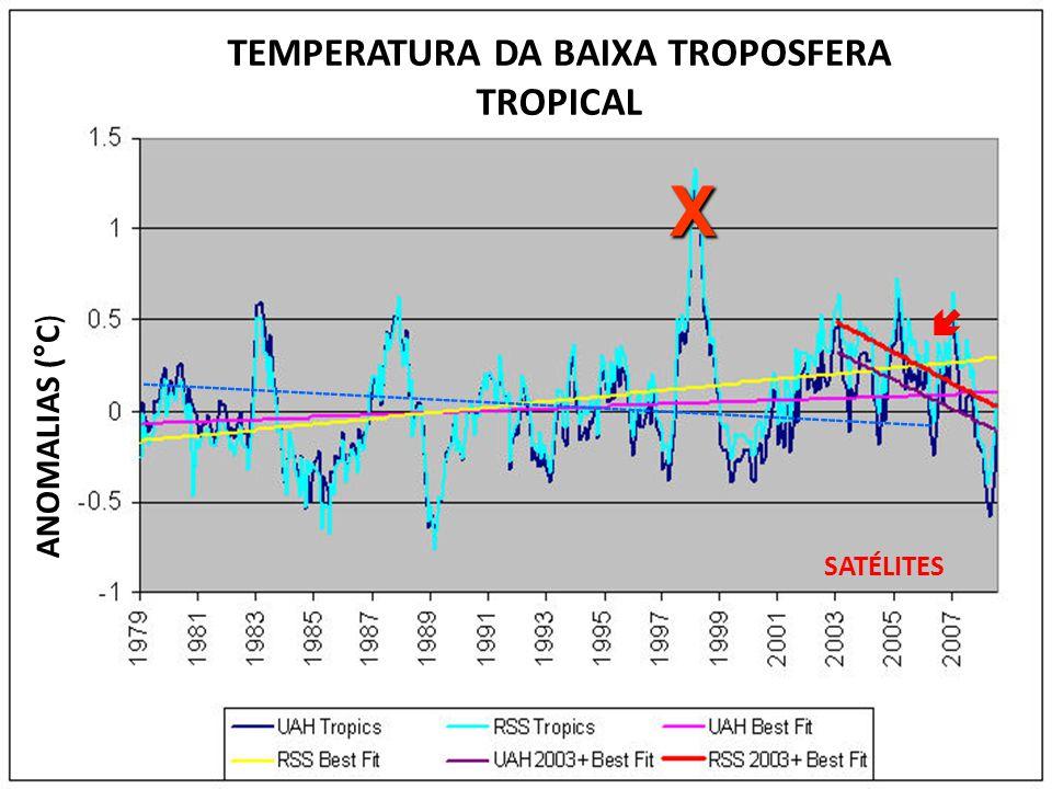 TEMPERATURA DA BAIXA TROPOSFERA TROPICAL