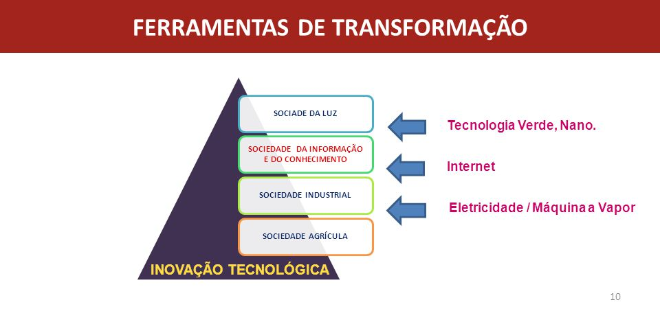 FERRAMENTAS DE TRANSFORMAÇÃO