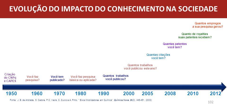 EVOLUÇÃO DO IMPACTO DO CONHECIMENTO NA SOCIEDADE