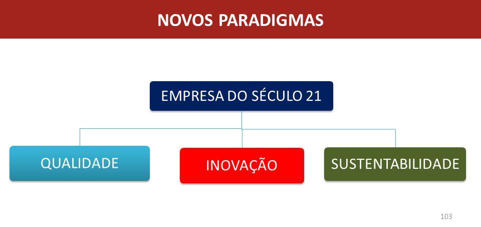 NOVOS PARADIGMAS EMPRESA DO SÉCULO 21 QUALIDADE INOVAÇÃO