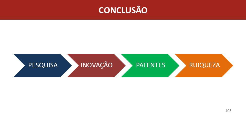 CONCLUSÃO PESQUISA INOVAÇÃO PATENTES RUIQUEZA