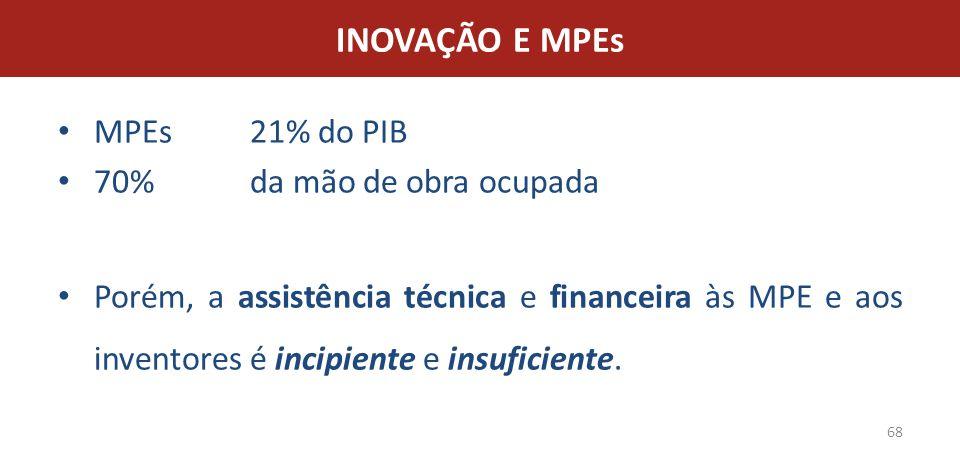 INOVAÇÃO E MPEs MPEs 21% do PIB 70% da mão de obra ocupada