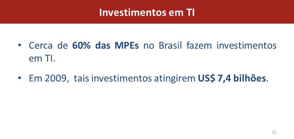 Investimentos em TI Cerca de 60% das MPEs no Brasil fazem investimentos em TI.