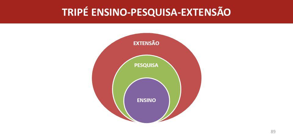 TRIPÉ ENSINO-PESQUISA-EXTENSÃO